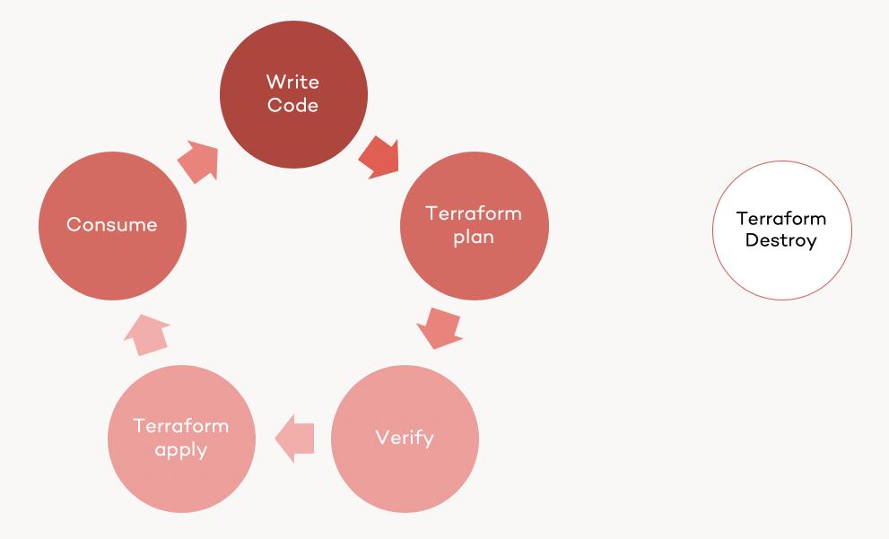 Terraform Guide for Azure - Single Developer Terraform Lifecycle