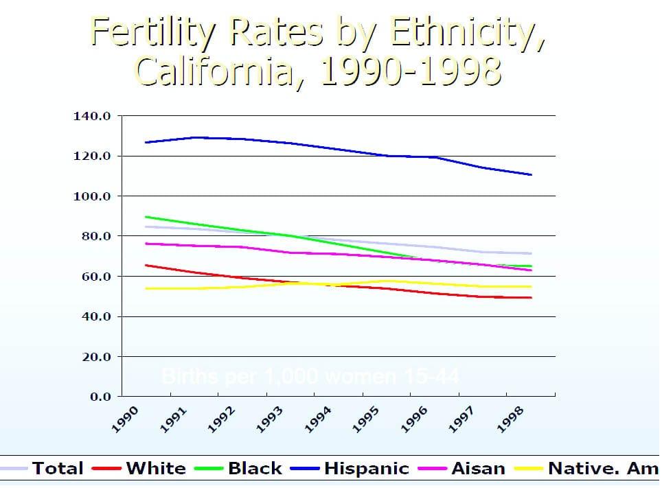 CA_Fertility_Ethnicity