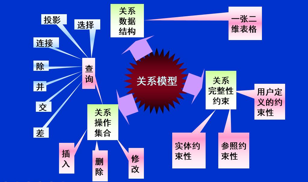 关系模型概述