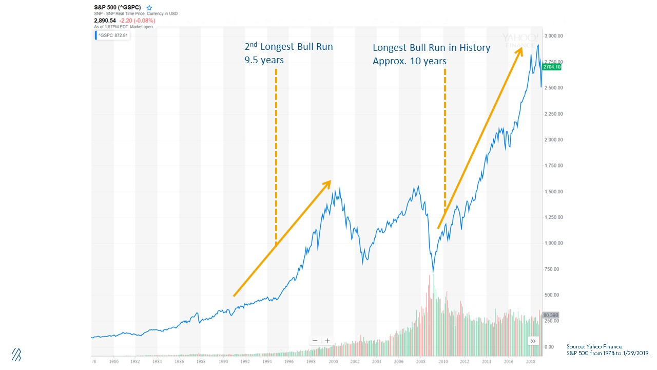 The longest bull run in U.S. history.