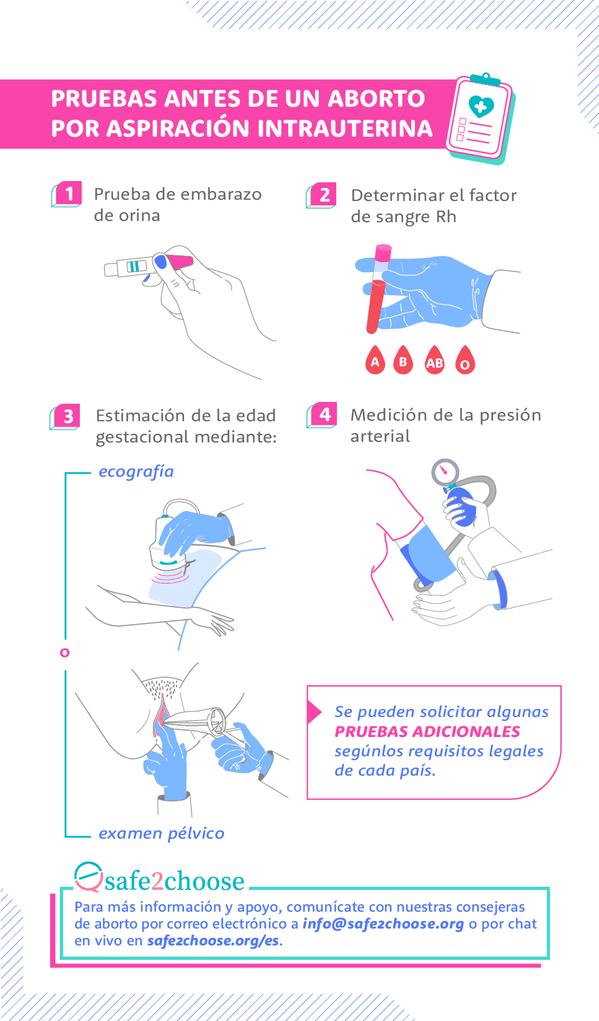 pruebas antes de un aborto por aspiracion intrauterina