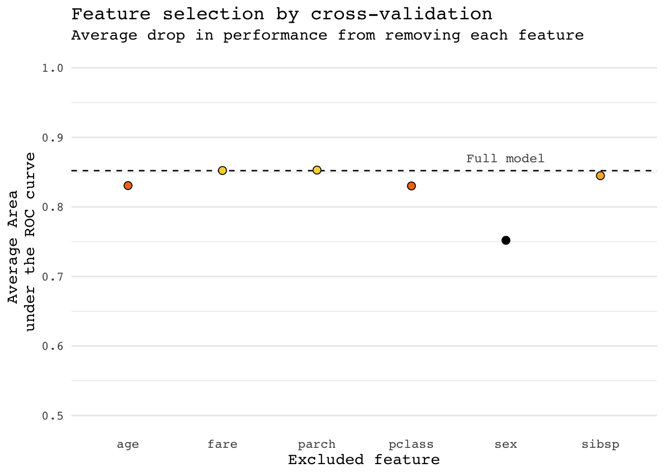 Feature selection by cross-validation with sparklyr - Ed Berry