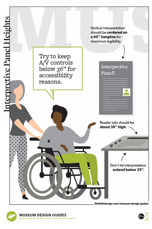 museum design guide poster - interpretive panel heights