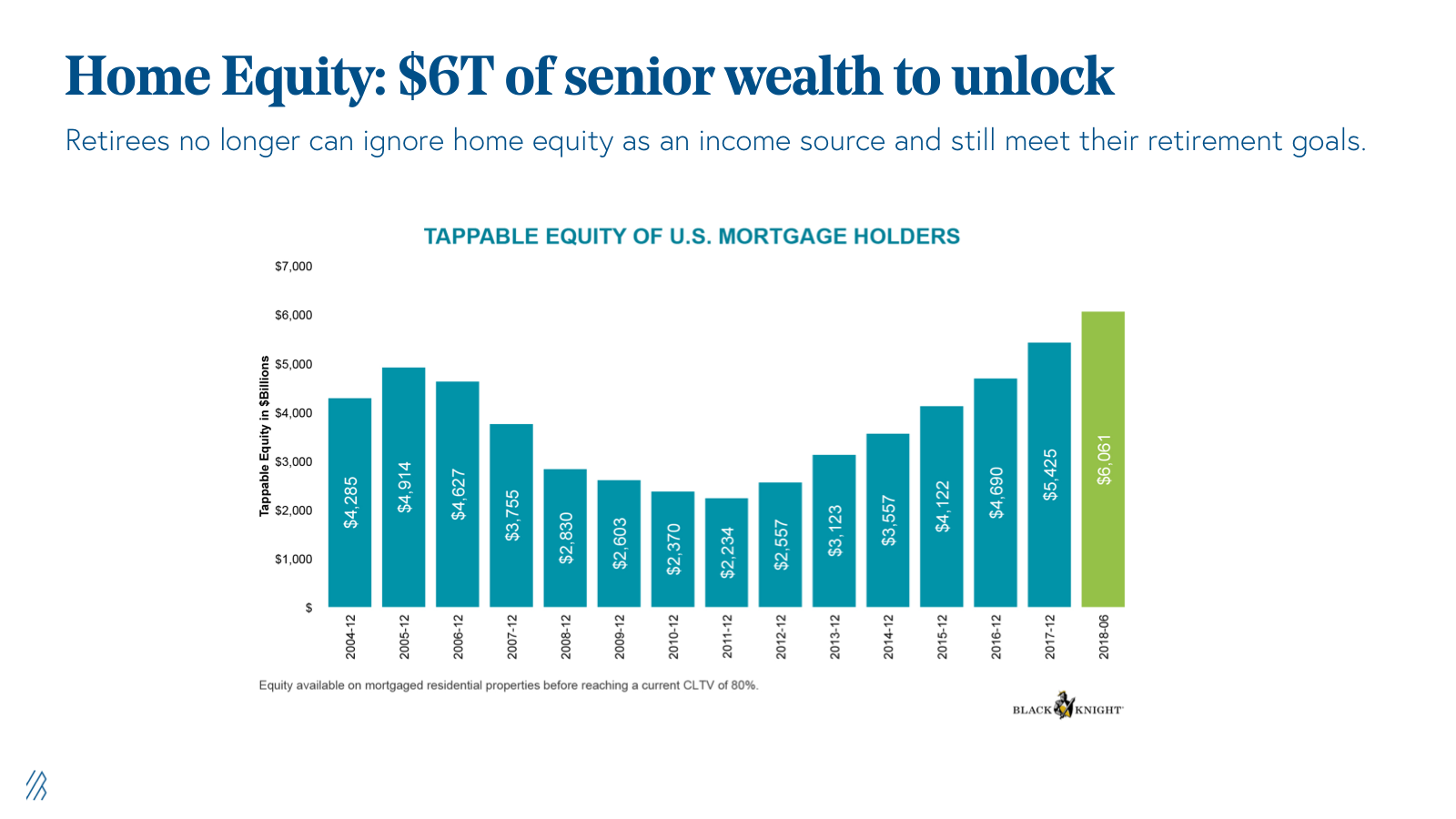 Tapping into $6+ trillion senior home equity