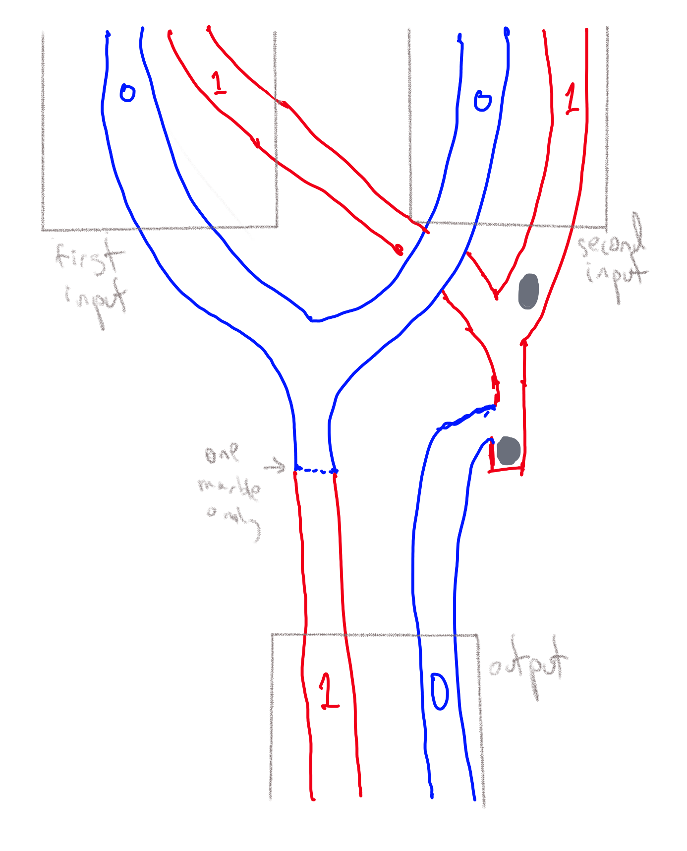 A physical implementation of a NAND gate using marbles. Each wire in a Boolean circuit is modeled by a pair of pipes representing the values 0 and 1 respectively, and hence a gate has four input pipes (two for each logical input) and two output pipes. If one of the input pipes representing the value 0 has a marble in it then that marble will flow to the output pipe representing the value 1. (The dashed line represent a gadget that will ensure that at most one marble is allowed to flow onward in the pipe.) If both the input pipes representing the value 1 have marbles in them, then the first marble will be stuck but the second one will flow onwards to the output pipe representing the value 0.