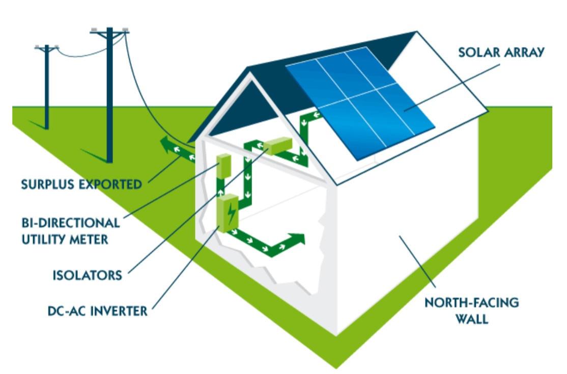 Diagram showing how Solar Panels work