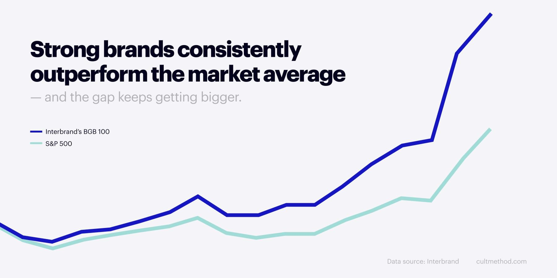 The average shareholder return of Interbrand's Best Global Brands 100 portfolio is almost twice as high as that of the S&P 500
