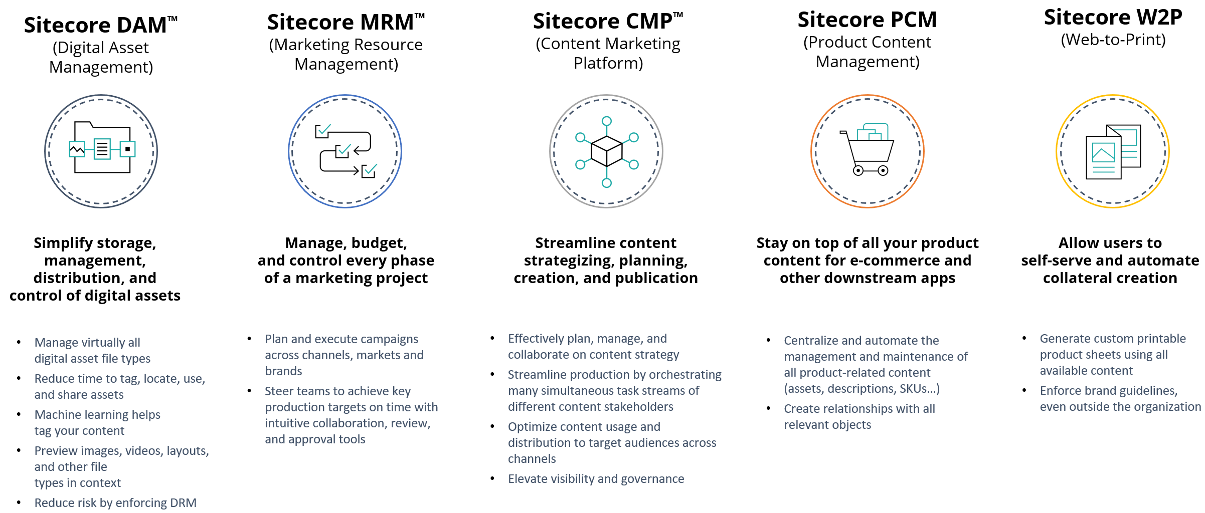 Digital Asset Management (DAM), Product Content Management (PCM), Content Marketing Platform (CMP), Marketing Resource Management (MRM), Web to Print (W2P)