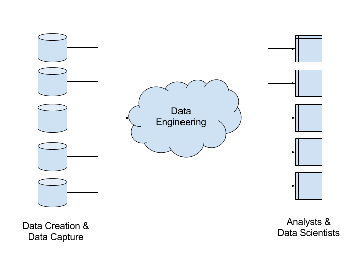 Diagram showing how data engineers move data between where it is created, and data analysts and scientists.