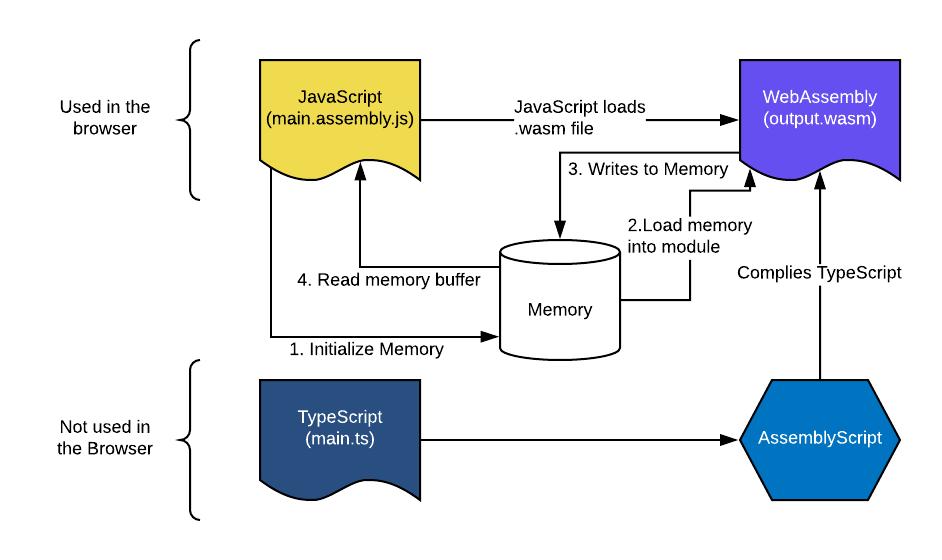 Memory flow