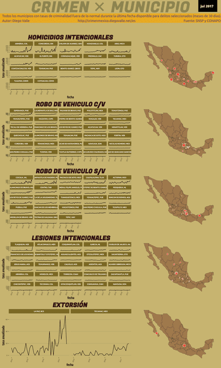 Infográfica del Crimen en México - Jul 2017