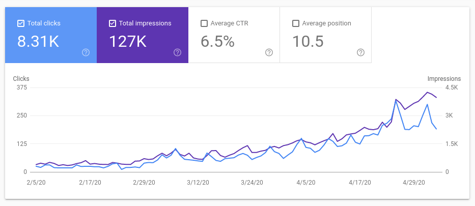 Original Google search console for Plant care for beginners