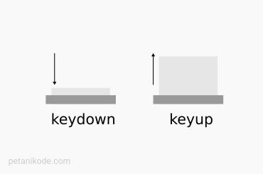 Key down dan Key Up