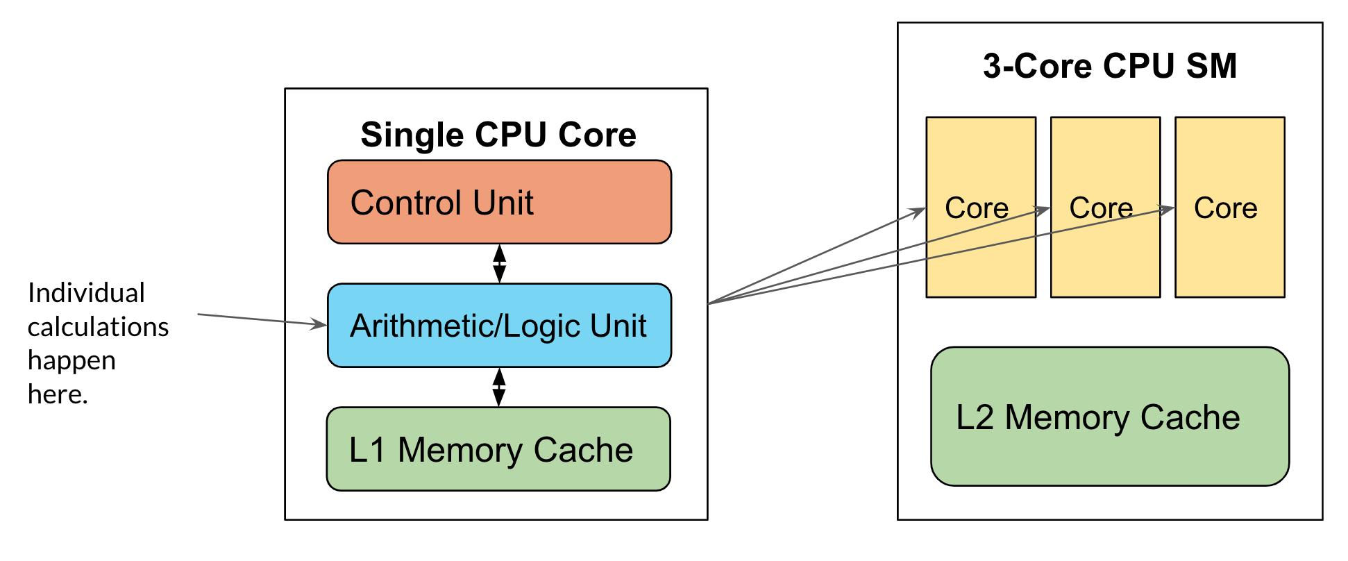 Diagram of a CPU components
