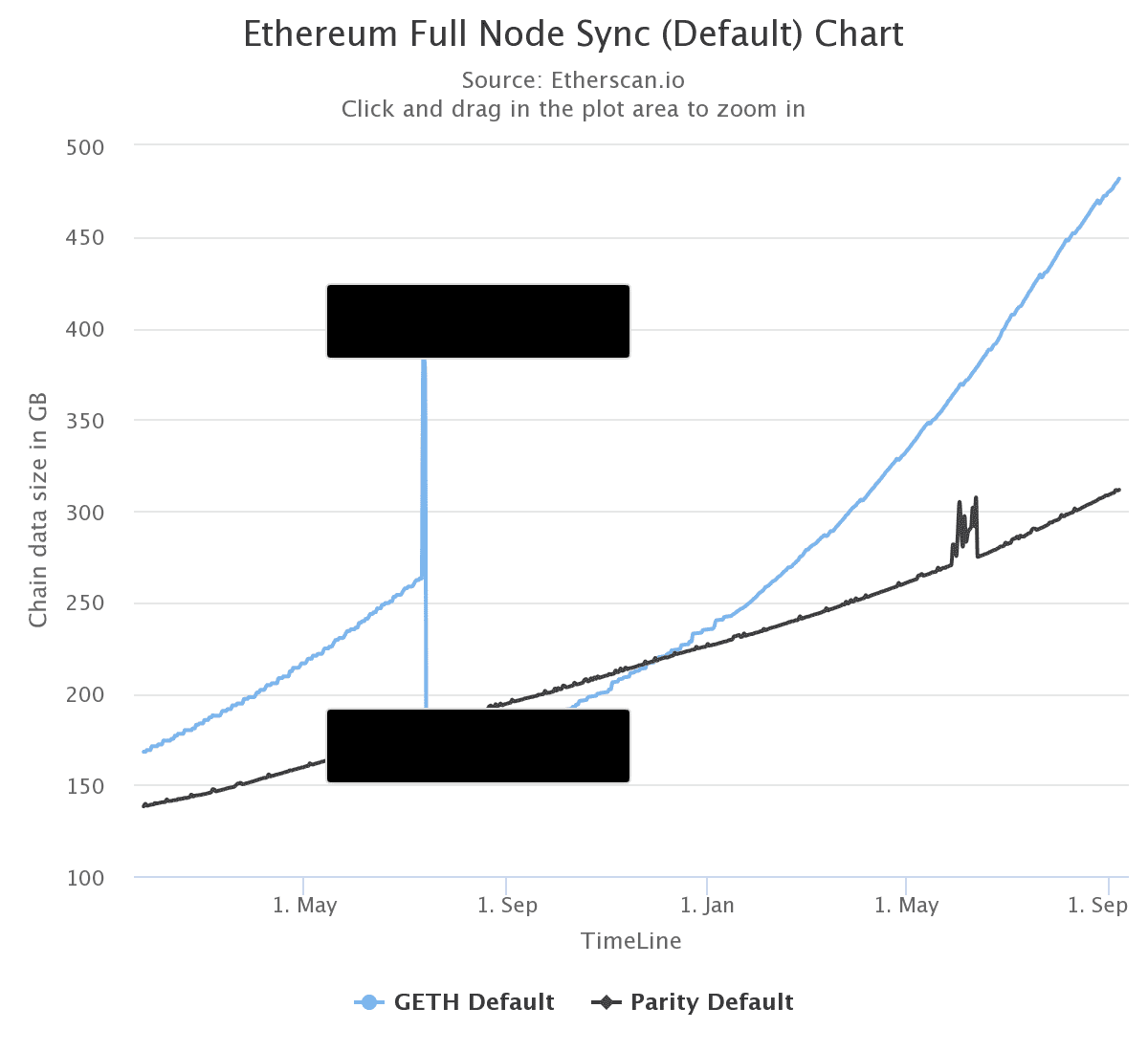 A chart showing that GB needed for a full sync is trending up