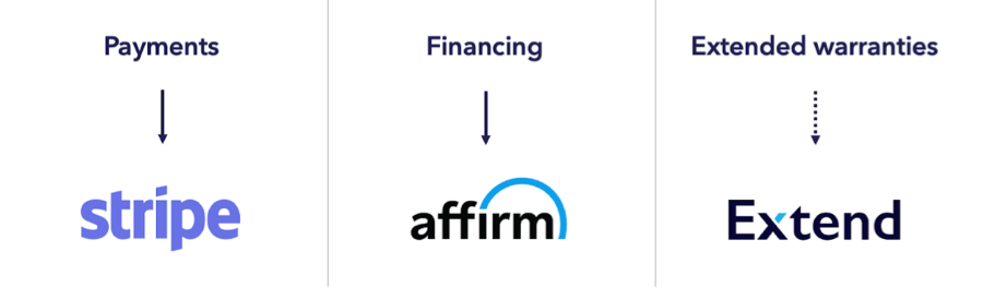 Stripe, Affirm, and Extend offering API solutions in the eCommerce space