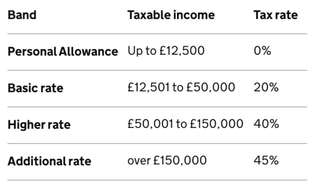 how income tax works
