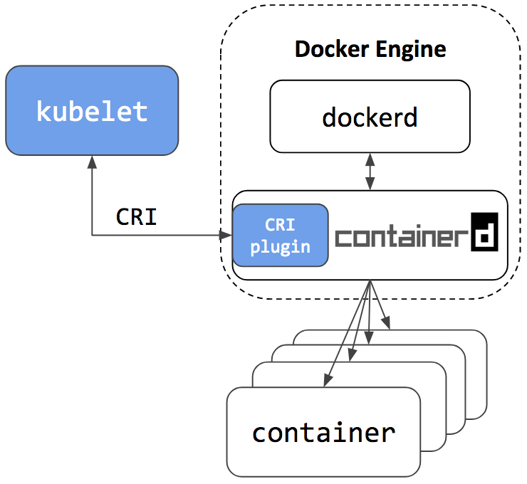 Kubernetes Containerd Integration Goes GA