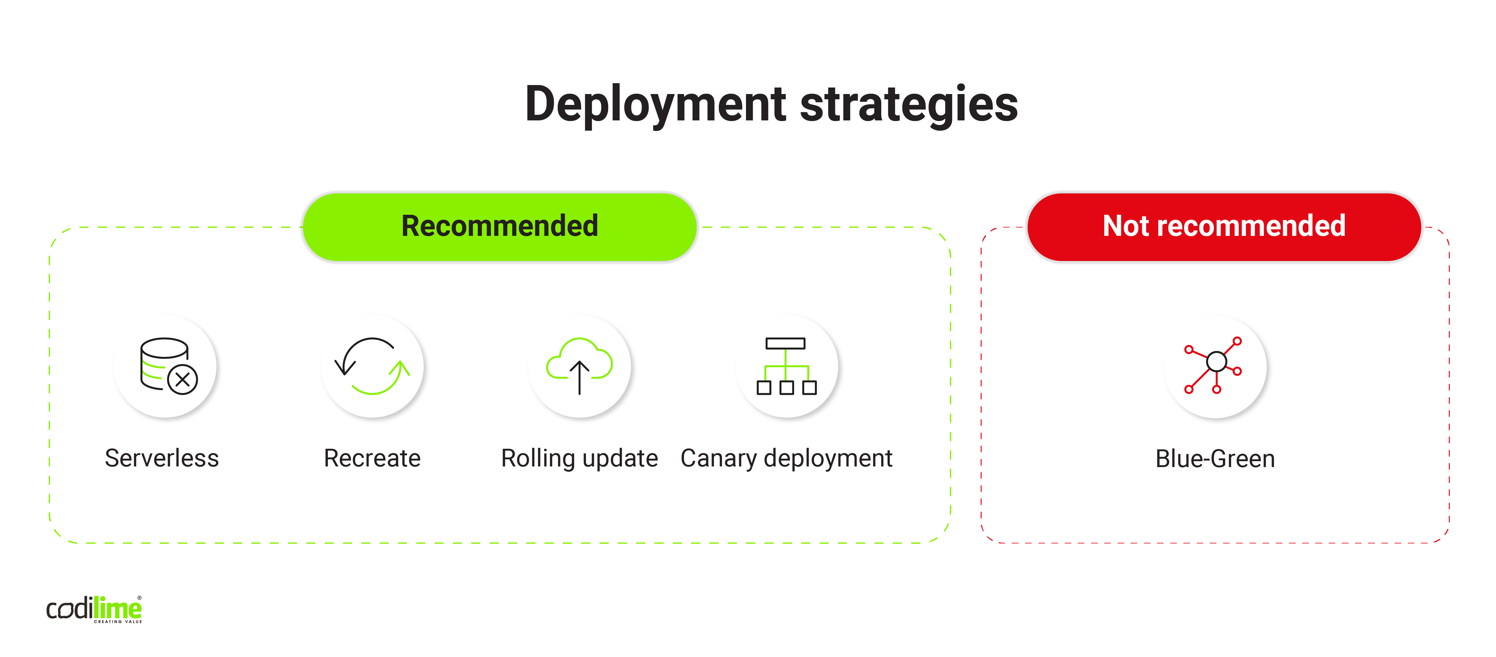 Recommeneded deployment strategies