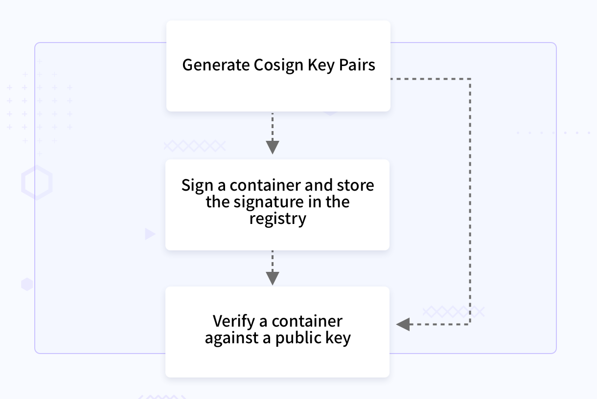 Cosign Workflow