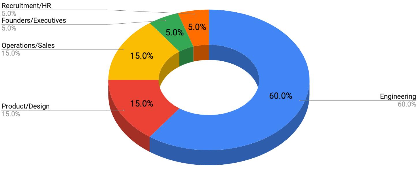 Member Stats (2018)
