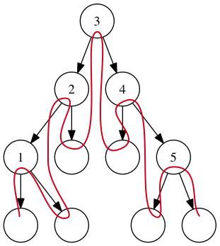 Walk order in a tree