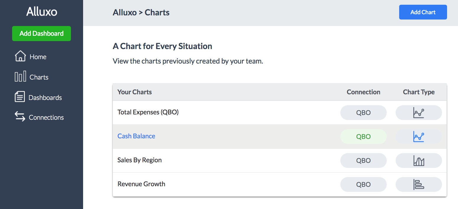 View all your charts in the Alluxo web app