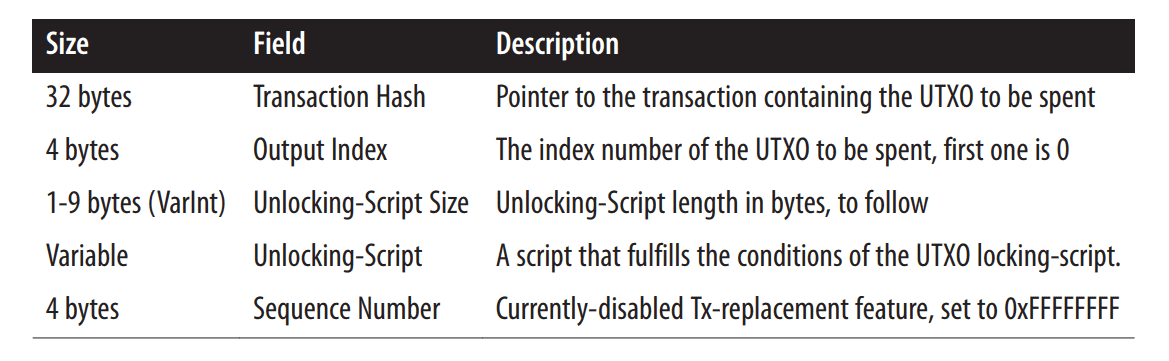 _Structure of a transaction input_