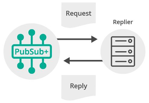 Diagram: Request Reply