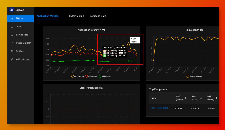 Dashboard showing RED metrics