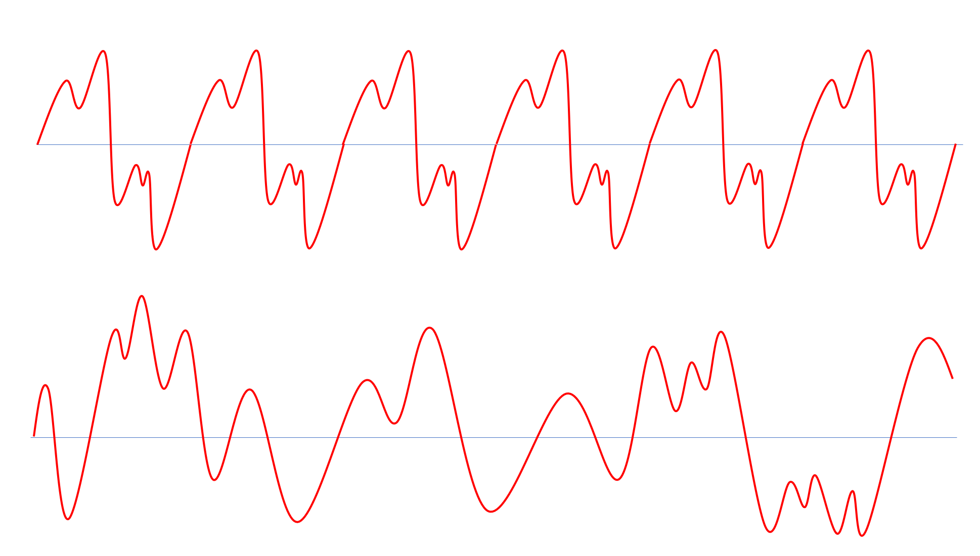 Top: A periodic function. Bottom: An a-periodic function.
