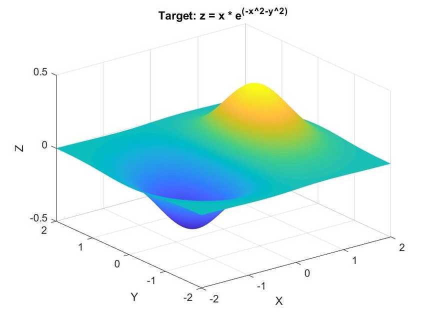 3D graph