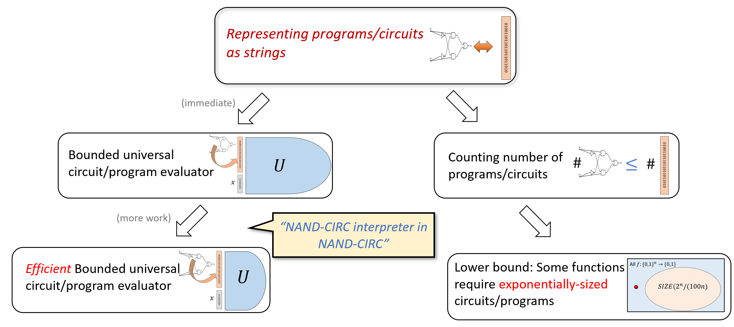 5.2: Overview of the results in this chapter. We use the representation of programs/circuits as strings to derive two main results. First we show the existence of a universal program/circuit, and in fact (with more work) the existence of such a program/circuit whose size is at most polynomial in the size of the program/circuit it evaluates. We then use the string representation to count the number of programs/circuits of a given size, and use that to establish that some functions require an exponential number of lines/gates to compute.