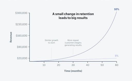 Retention marketing stats