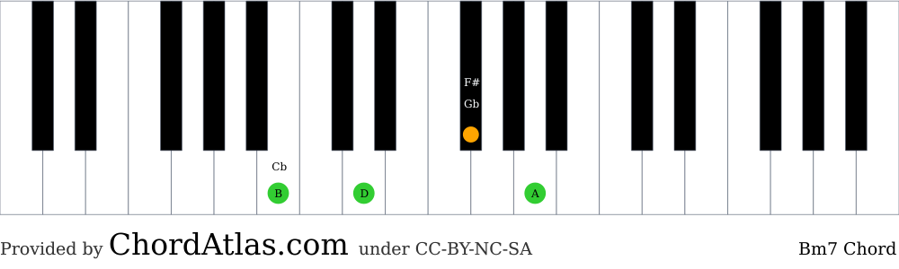 Piano chord chart for the B minor seventh chord (Bm7). The notes B, D, F# and A are highlighted.
