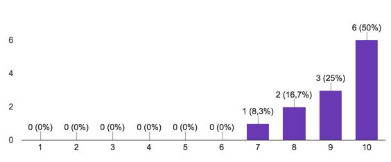 Buildkite score distribution