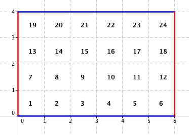 Očíslované čtverečky