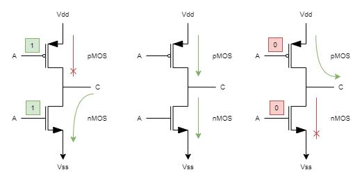 CMOS inverter operaation