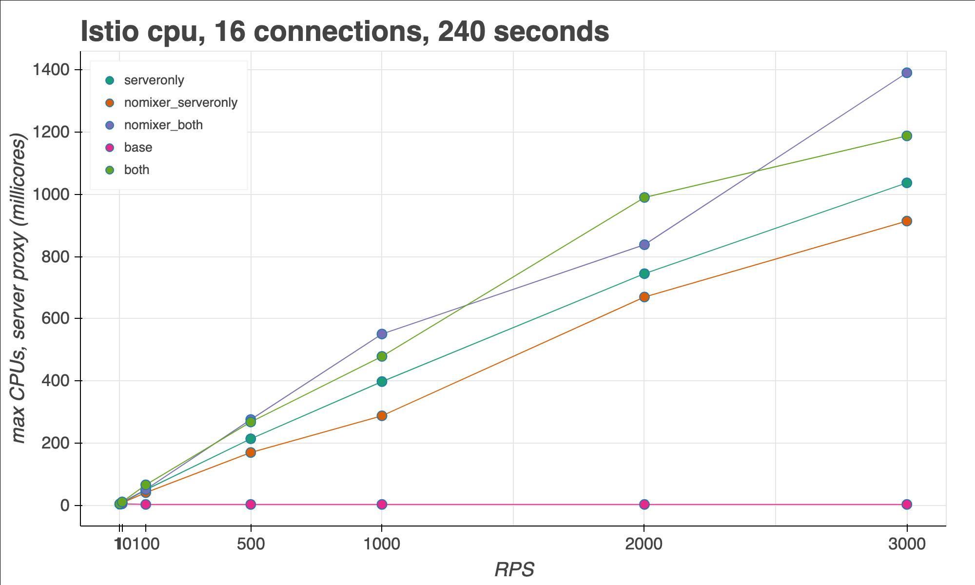 Istio sidecar 代理,最大 CPU 使用率
