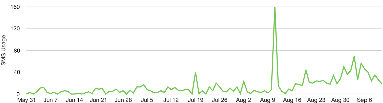 103 days of sms usage
