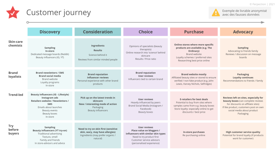 User journey curve according to satisfaction