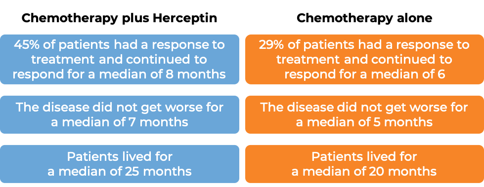 Results after Herceptin treatment vs chemotherapy (diagram)