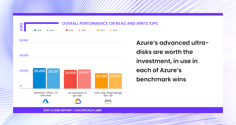 Microsoft Azure's ultra-disk outperforms AWS and Google Cloud (GCP) in storage performance IOPS benchmark [2021 Cloud Report | Cockroach Labs]