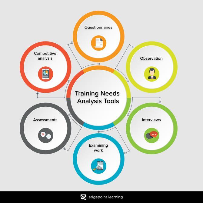 Training Needs Analysis Tools