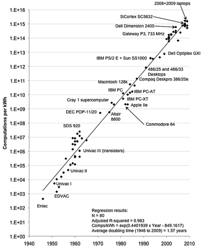 Computations per Kilowatt-Hour over Time - Koomey, Berard, Sanchez, and Wong (2011)