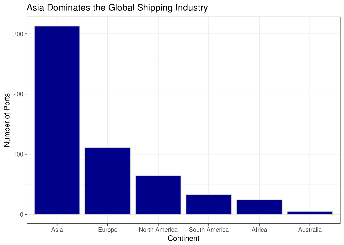Busiest Shipping Ports | Logan Connolly