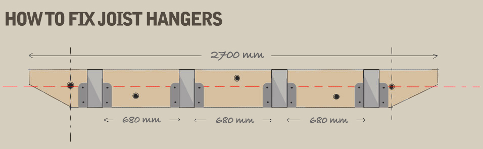 A hand-drawn diagram demonstrating to attach the joist hangers to the ledger board. There should be 680mm between each joist.