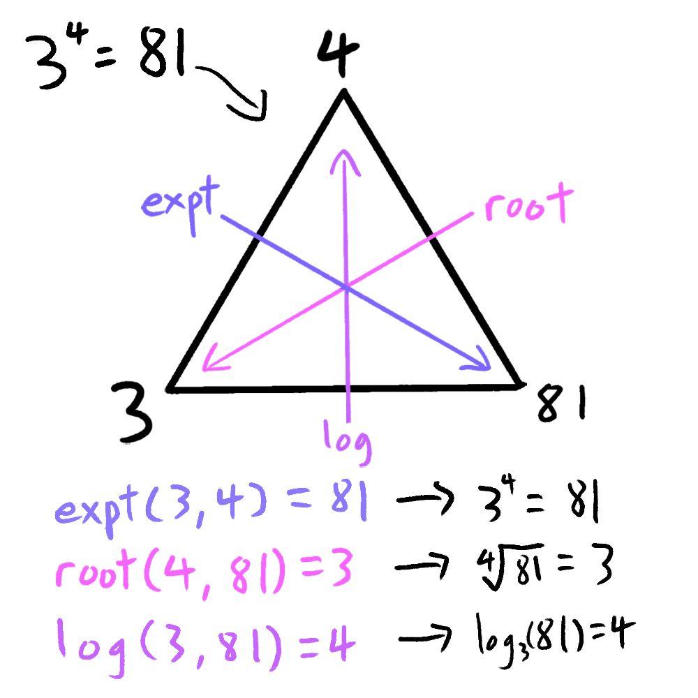 https://d33wubrfki0l68.cloudfront.net/ccfd0cdd31ac36c0219248600eab1e1489592e4c/770e9/expt-log-root-triangle.jpg
