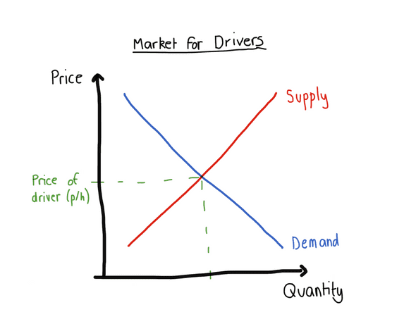graph showing demand and supply of drivers