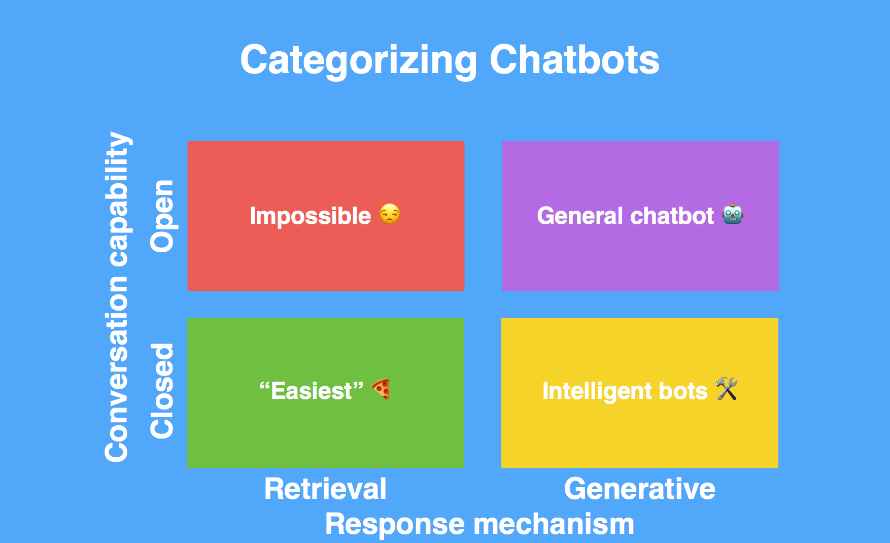 Categorizing Chatbots